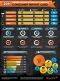 F-Commerce Infographic